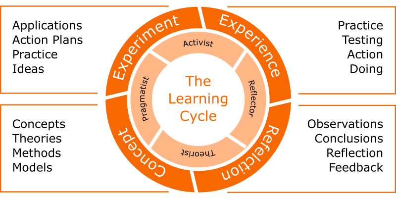 Kolb's experiential learning theory, the learning cycle
